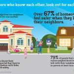 Nextdoor social media website binds Milwaukee neighborhoods