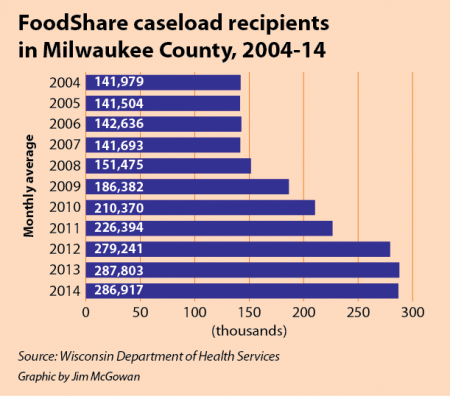 FoodShare caseload recipients by year for Milwaukee County.